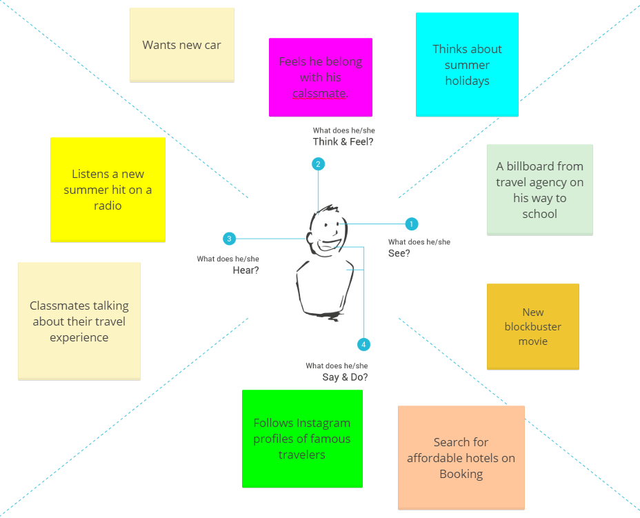 example of an empathy map for a graduate student